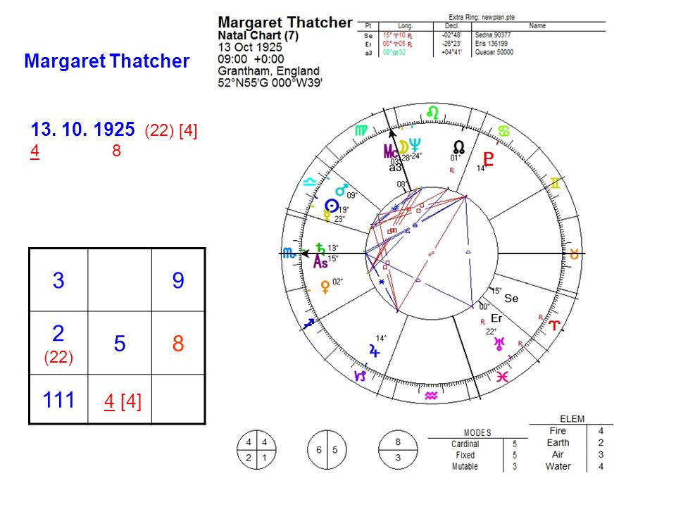 Margaret Thatcher 13. 10. 1925 (22) [4] 4 8 3 9 2 (22) 5 8 111 4 [4]